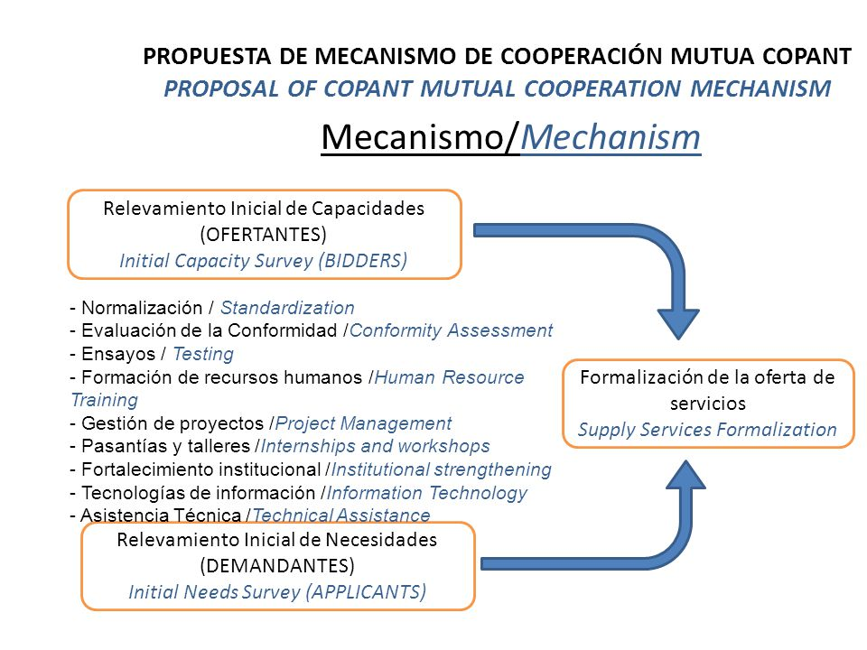 Mecanismo/Mechanism Relevamiento Inicial de Capacidades (OFERTANTES) Initial Capacity Survey (BIDDERS) Relevamiento Inicial de Necesidades (DEMANDANTES) Initial Needs Survey (APPLICANTS) - Normalización / Standardization - Evaluación de la Conformidad /Conformity Assessment - Ensayos / Testing - Formación de recursos humanos /Human Resource Training - Gestión de proyectos /Project Management - Pasantías y talleres /Internships and workshops - Fortalecimiento institucional /Institutional strengthening - Tecnologías de información /Information Technology - Asistencia Técnica /Technical Assistance Formalización de la oferta de servicios Supply Services Formalization PROPUESTA DE MECANISMO DE COOPERACIÓN MUTUA COPANT PROPOSAL OF COPANT MUTUAL COOPERATION MECHANISM