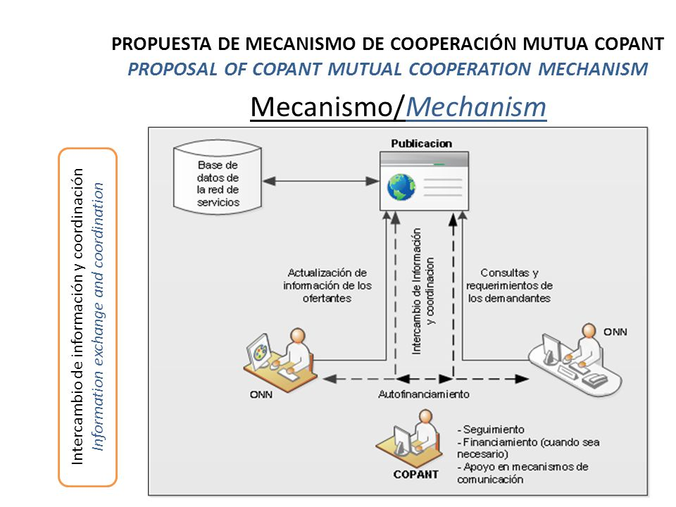Mecanismo/Mechanism Intercambio de información y coordinación Information exchange and coordination PROPUESTA DE MECANISMO DE COOPERACIÓN MUTUA COPANT PROPOSAL OF COPANT MUTUAL COOPERATION MECHANISM