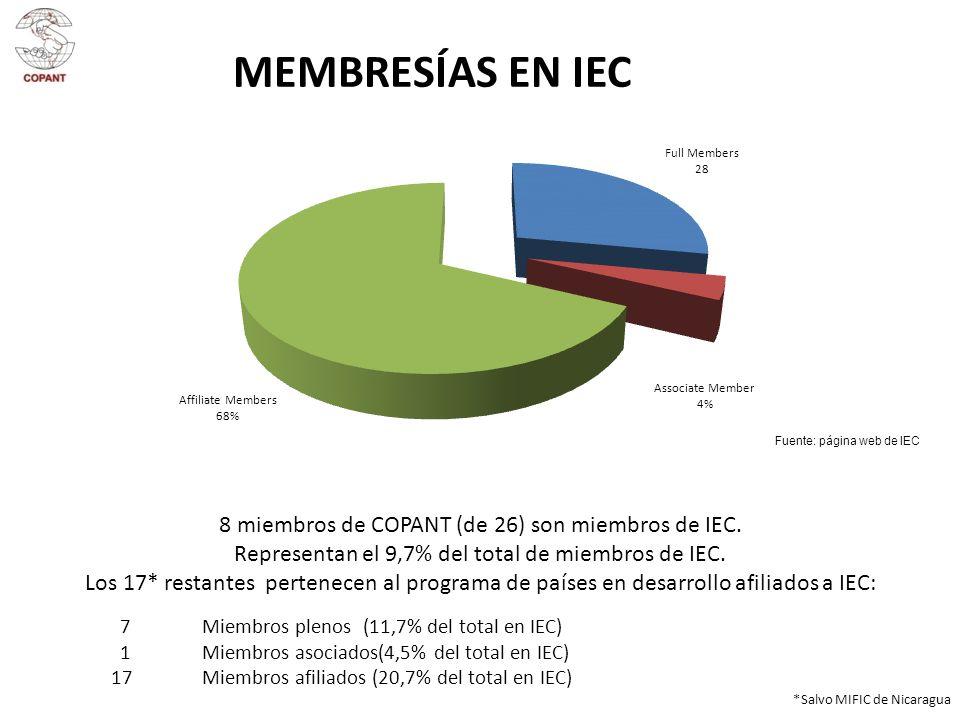 MEMBRESÍAS EN IEC 8 miembros de COPANT (de 26) son miembros de IEC.