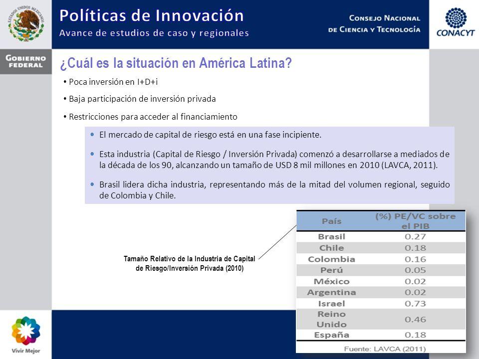 ¿Cuál es la situación en América Latina? Poca inversión en I+D+i Baja participación de inversión privada Restricciones para acceder al financiamiento