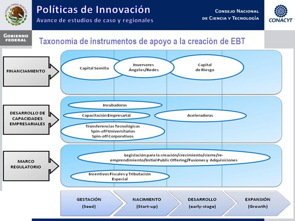 Taxonomía de instrumentos de apoyo a la creación de EBT