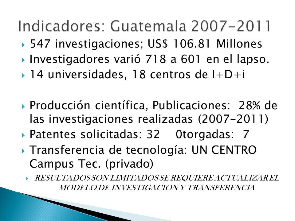 547 investigaciones; US$ 106.81 Millones Investigadores varió 718 a 601 en el lapso.