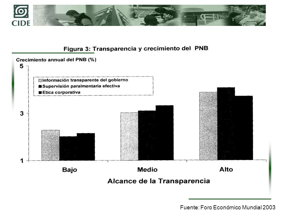 ALBERRO, Hernán.Et. Al. Democracia, Mercado y transparenciaCADAL.