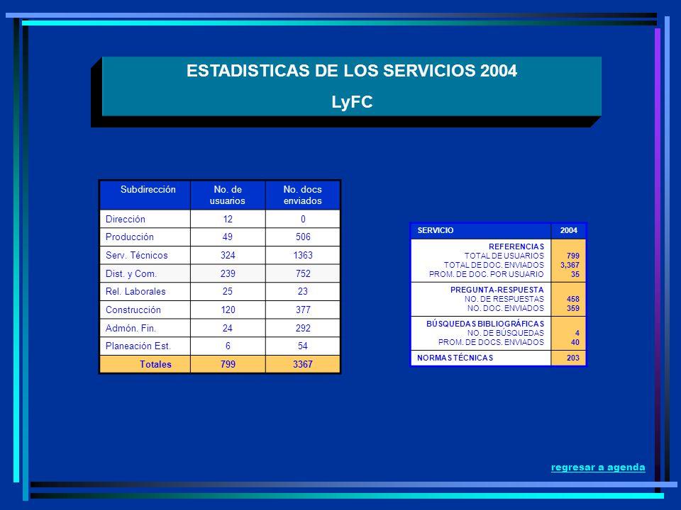ESTADISTICAS DE LOS SERVICIOS 2004 LyFC SubdirecciónNo. de usuarios No. docs enviados Dirección120 Producción49506 Serv. Técnicos3241363 Dist. y Com.2