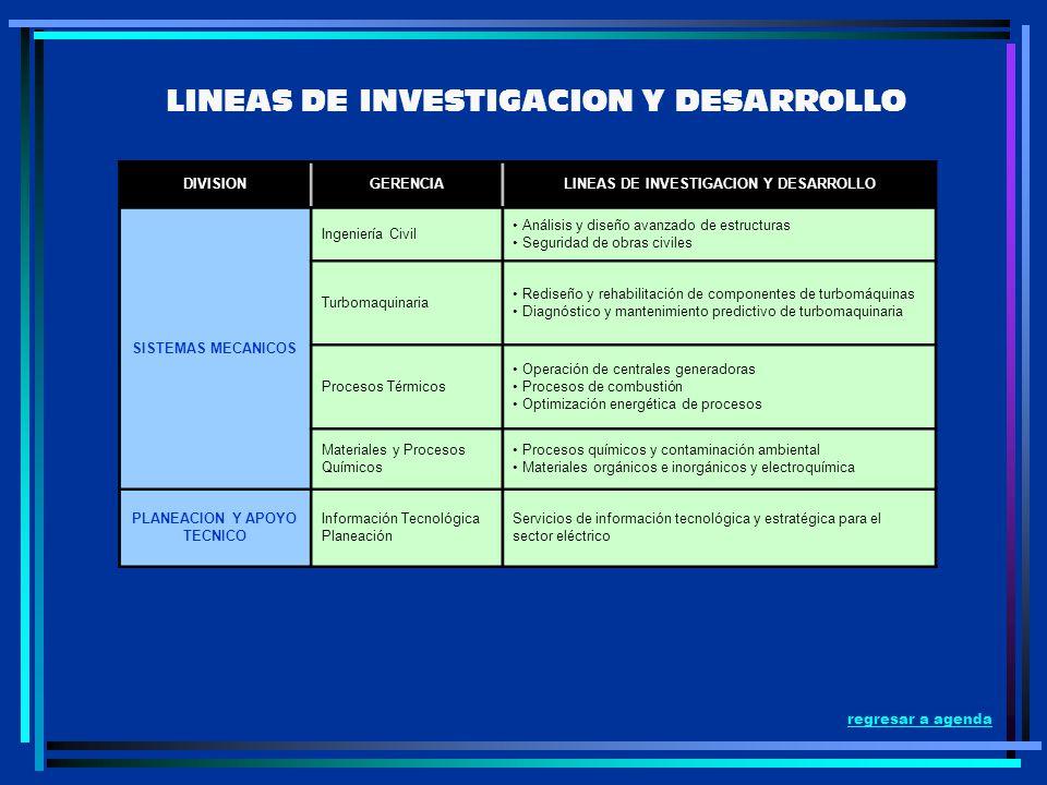 LINEAS DE INVESTIGACION Y DESARROLLO DIVISIONGERENCIALINEAS DE INVESTIGACION Y DESARROLLO SISTEMAS MECANICOS Ingeniería Civil Análisis y diseño avanza