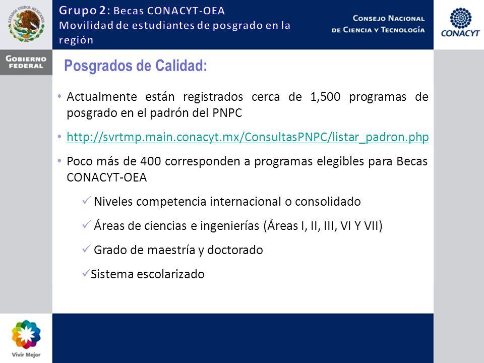 Posgrados de Calidad: Actualmente están registrados cerca de 1,500 programas de posgrado en el padrón del PNPC http://svrtmp.main.conacyt.mx/ConsultasPNPC/listar_padron.php Poco más de 400 corresponden a programas elegibles para Becas CONACYT-OEA Niveles competencia internacional o consolidado Áreas de ciencias e ingenierías (Áreas I, II, III, VI Y VII) Grado de maestría y doctorado Sistema escolarizado