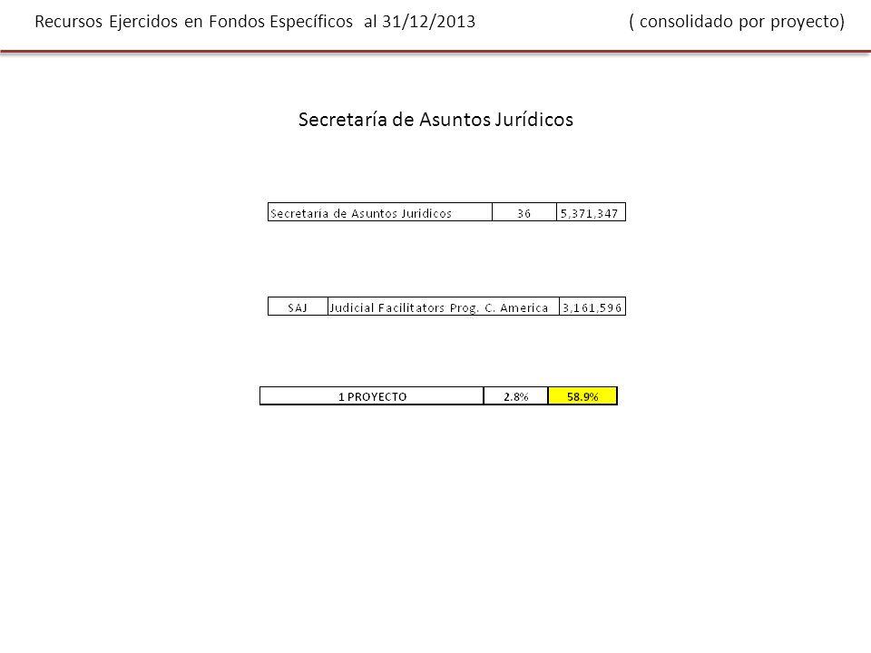 Recursos Ejercidos en Fondos Específicos al 31/12/2013 ( consolidado por proyecto) Secretaría de Asuntos Jurídicos