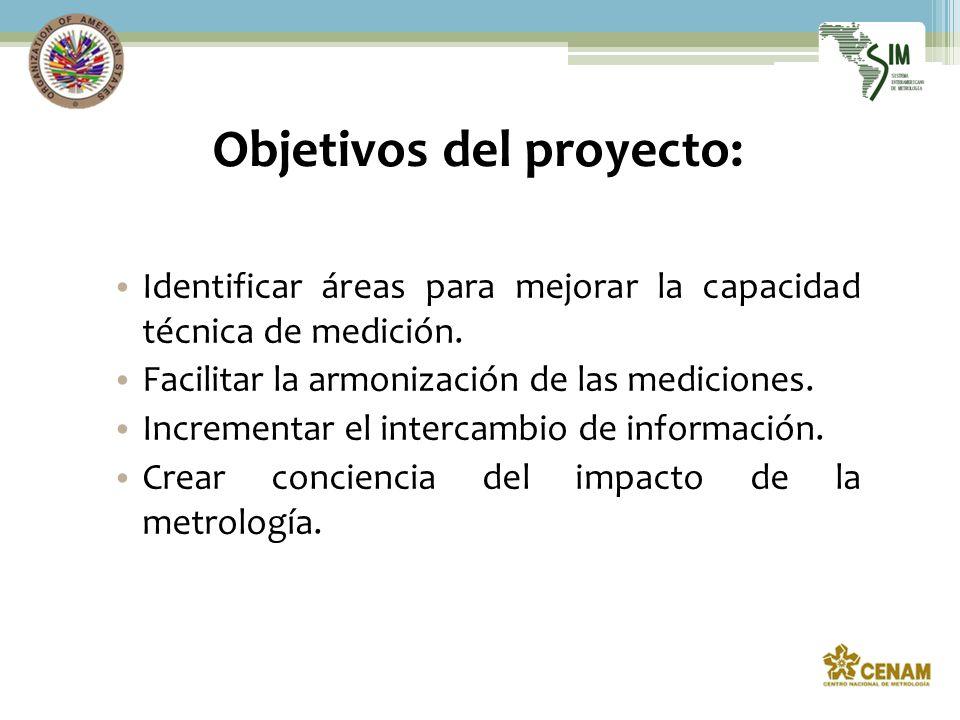 Objetivos del proyecto: Identificar áreas para mejorar la capacidad técnica de medición.