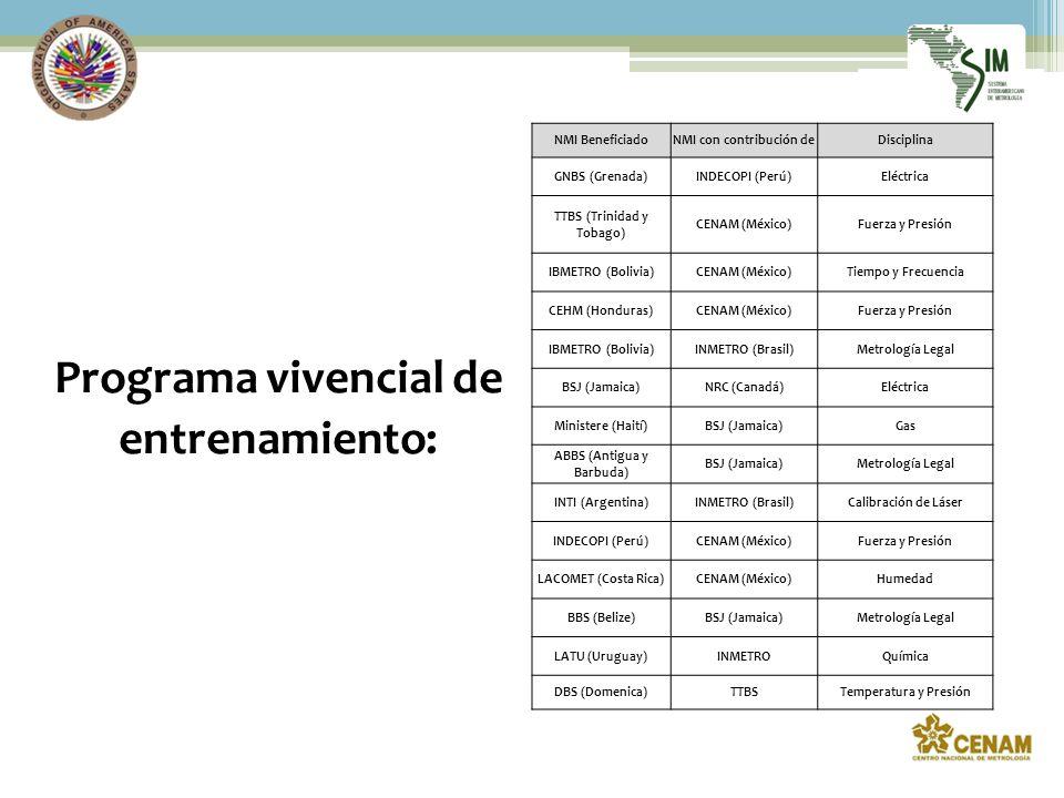NMI BeneficiadoNMI con contribución deDisciplina GNBS (Grenada)INDECOPI (Perú)Eléctrica TTBS (Trinidad y Tobago) CENAM (México)Fuerza y Presión IBMETRO (Bolivia)CENAM (México)Tiempo y Frecuencia CEHM (Honduras)CENAM (México)Fuerza y Presión IBMETRO (Bolivia)INMETRO (Brasil)Metrología Legal BSJ (Jamaica)NRC (Canadá)Eléctrica Ministere (Haití)BSJ (Jamaica)Gas ABBS (Antigua y Barbuda) BSJ (Jamaica)Metrología Legal INTI (Argentina)INMETRO (Brasil)Calibración de Láser INDECOPI (Perú)CENAM (México)Fuerza y Presión LACOMET (Costa Rica)CENAM (México)Humedad BBS (Belize)BSJ (Jamaica)Metrología Legal LATU (Uruguay)INMETROQuímica DBS (Domenica)TTBSTemperatura y Presión Programa vivencial de entrenamiento: