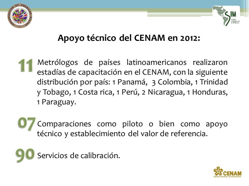Apoyo técnico del CENAM en 2012: Metrólogos de países latinoamericanos realizaron estadías de capacitación en el CENAM, con la siguiente distribución por país: 1 Panamá, 3 Colombia, 1 Trinidad y Tobago, 1 Costa rica, 1 Perú, 2 Nicaragua, 1 Honduras, 1 Paraguay.
