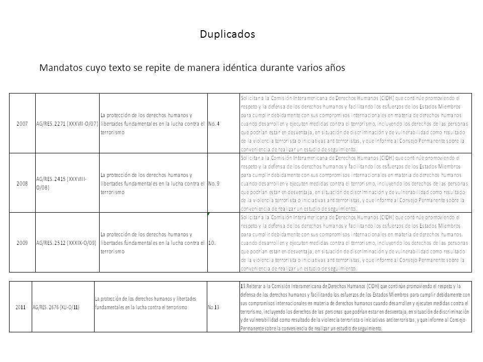 Duplicados Mandatos cuyo texto se repite de manera idéntica durante varios años