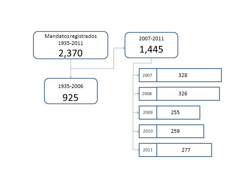 Mandatos registrados 1935-2011 2,370 1935-2006 925 2007-2011 1,445 2007 2008 2009 2010 2011 328 326 255 259 277