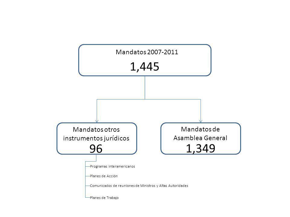 Mandatos 2007-2011 1,445 Mandatos de Asamblea General Mandatos otros instrumentos jurídicos 96 1,349 Programas Interamericanos Planes de Acción Comunicados de reuniones de Ministros y Altas Autoridades Planes de Trabajo