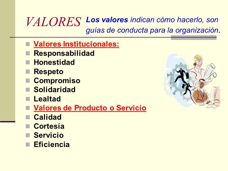 VALORES Valores Institucionales: Responsabilidad Honestidad Respeto Compromiso Solidaridad Lealtad Valores de Producto o Servicio Calidad Cortesía Servicio Eficiencia Los valores indican cómo hacerlo, son guías de conducta para la organización.