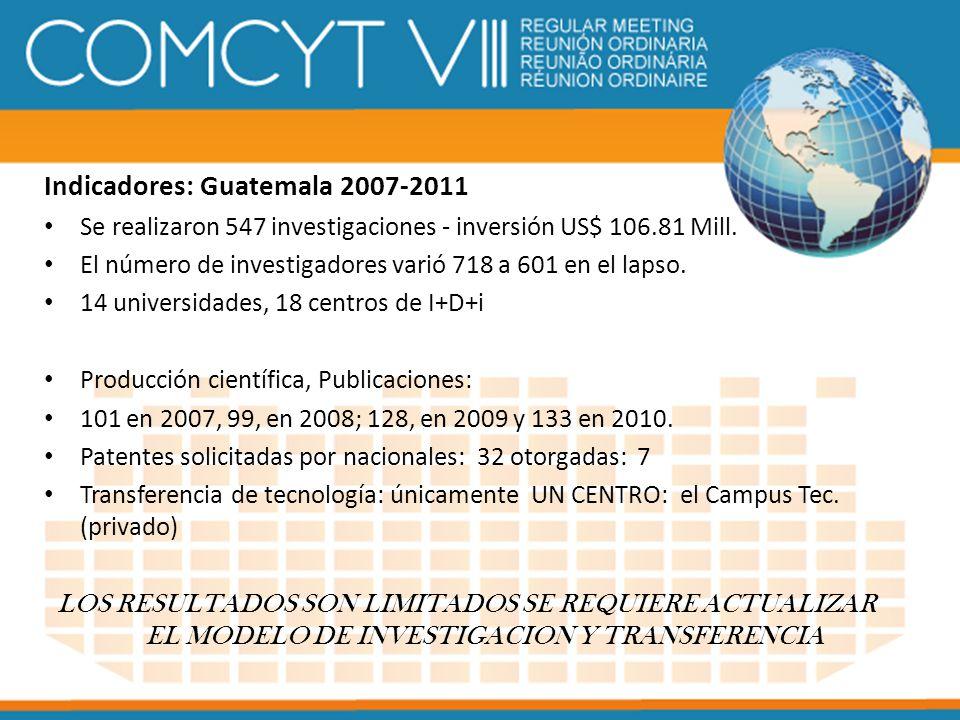 Indicadores: Guatemala 2007-2011 Se realizaron 547 investigaciones - inversión US$ 106.81 Mill. El número de investigadores varió 718 a 601 en el laps