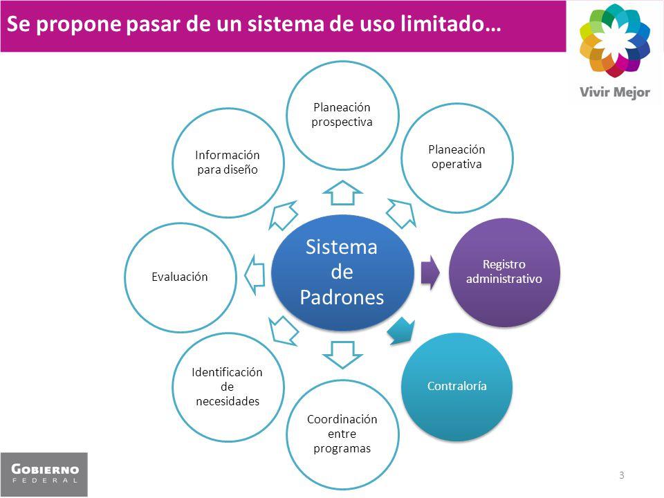 Se propone pasar de un sistema de uso limitado… 3 Sistema de Padrones Planeación prospectiva Planeación operativa Registro administrativo Contraloría