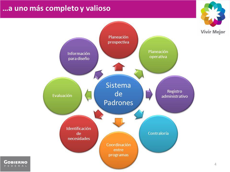 …a uno más completo y valioso 4 Sistema de Padrones Planeación prospectiva Planeación operativa Registro administrativo Contraloría Coordinación entre