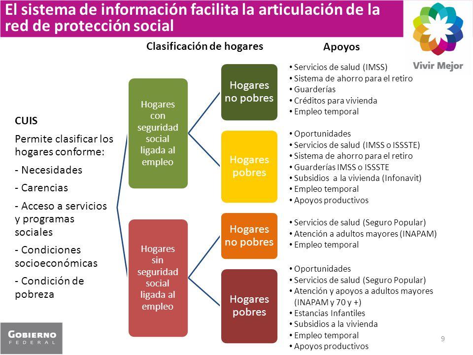 9 CUIS Permite clasificar los hogares conforme: - Necesidades - Carencias - Acceso a servicios y programas sociales - Condiciones socioeconómicas - Co