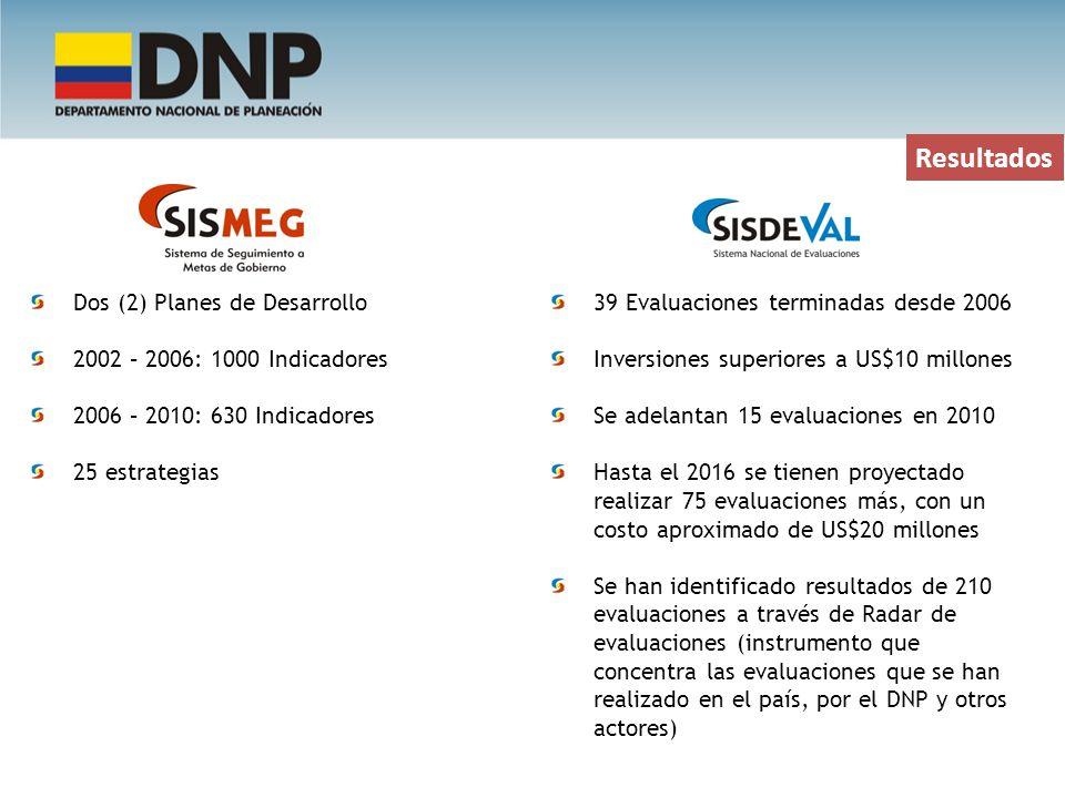 Resultados Dos (2) Planes de Desarrollo 2002 – 2006: 1000 Indicadores 2006 – 2010: 630 Indicadores 25 estrategias 39 Evaluaciones terminadas desde 200