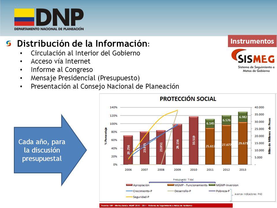 Instrumentos Distribución de la Información : Circulación al Interior del Gobierno Acceso vía Internet Informe al Congreso Mensaje Presidencial (Presu
