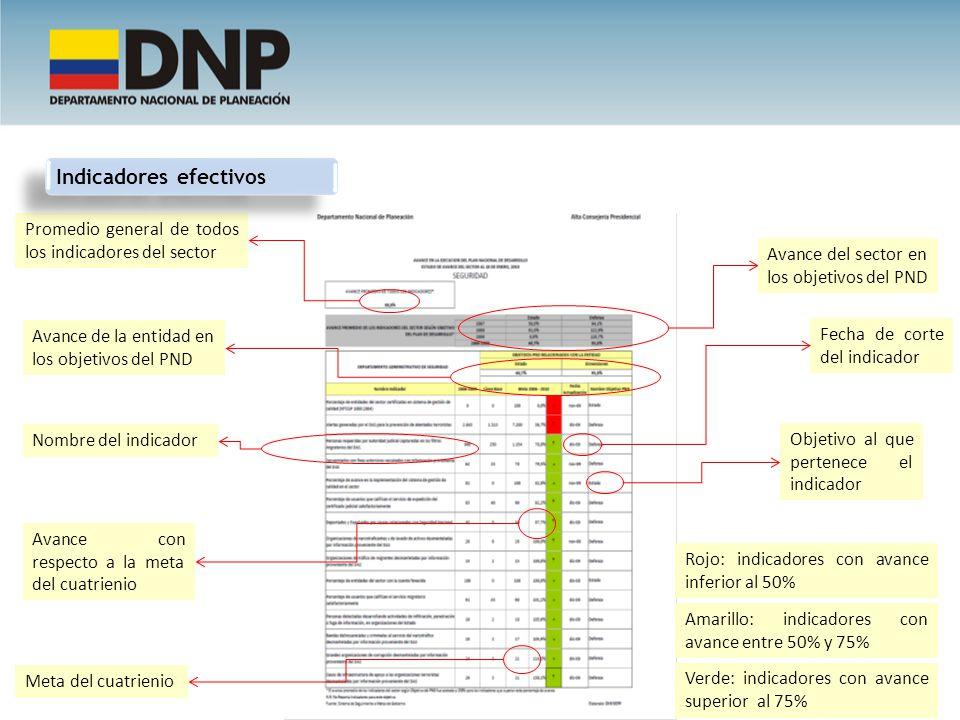 Rojo: indicadores con avance inferior al 50% Amarillo: indicadores con avance entre 50% y 75% Verde: indicadores con avance superior al 75% Objetivo a