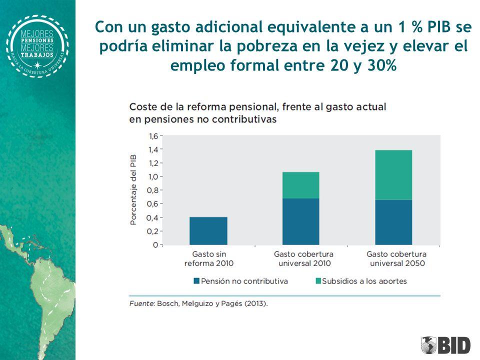 Con un gasto adicional equivalente a un 1 % PIB se podría eliminar la pobreza en la vejez y elevar el empleo formal entre 20 y 30%
