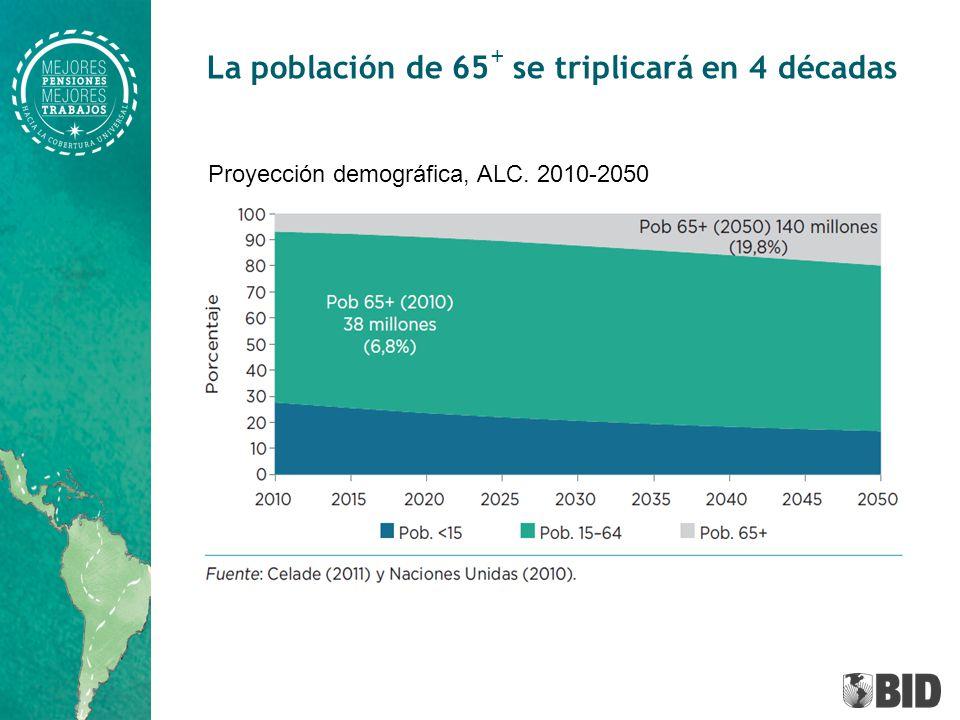 La población de 65 + se triplicará en 4 décadas Proyección demográfica, ALC. 2010-2050