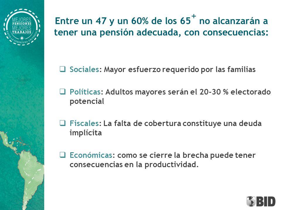 El mercado laboral epicentro del problema Solo 44,7 % de los trabajadores contribuye a una pensión % adultos 65 + que recibe una pensión