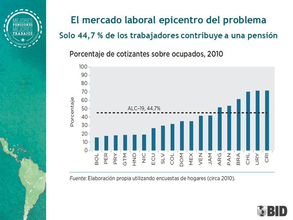 El déficit de cotizaciones es mayor para trabajadores no asalariados, en empresas pequeñas, o de bajos ingresos Insertar gráfica con transiciones