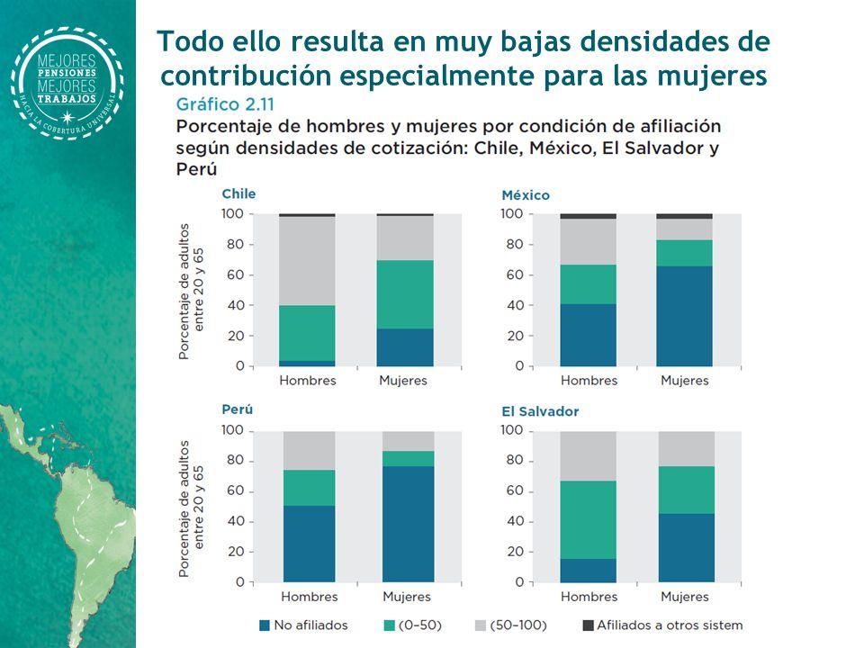Todo ello resulta en muy bajas densidades de contribución especialmente para las mujeres