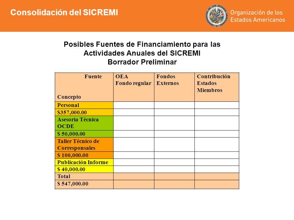 Consolidación del SICREMI Posibles Fuentes de Financiamiento para las Actividades Anuales del SICREMI Borrador Preliminar Fuente Concepto OEA Fondo re