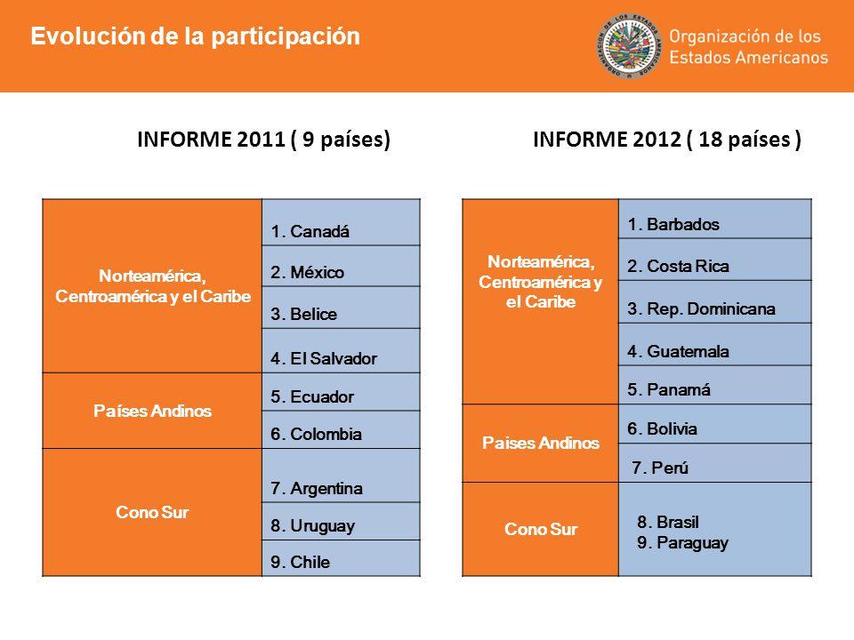 Evolución de la participación INFORME 2011 ( 9 países) INFORME 2012 ( 18 países ) Norteamérica, Centroamérica y el Caribe 1. Canadá 2. México 3. Belic