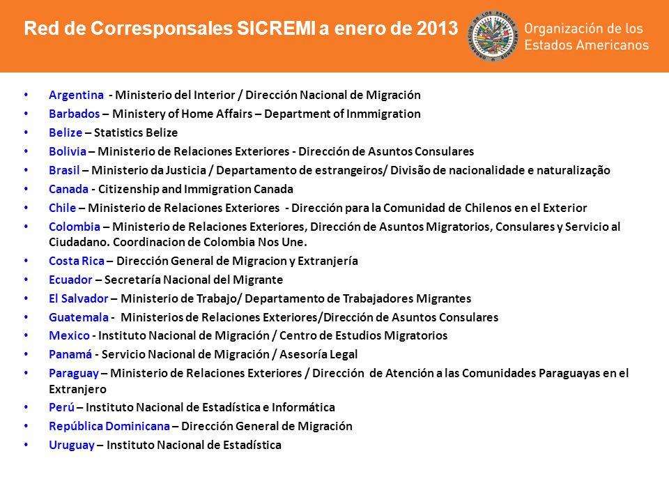 Argentina - Ministerio del Interior / Dirección Nacional de Migración Barbados – Ministery of Home Affairs – Department of Inmmigration Belize – Stati