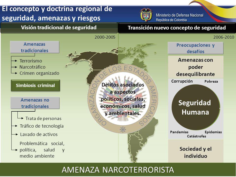 El concepto y doctrina regional de seguridad, amenazas y riesgos Visión tradicional de seguridad 2000-2005 Transición nuevo concepto de seguridad 2006