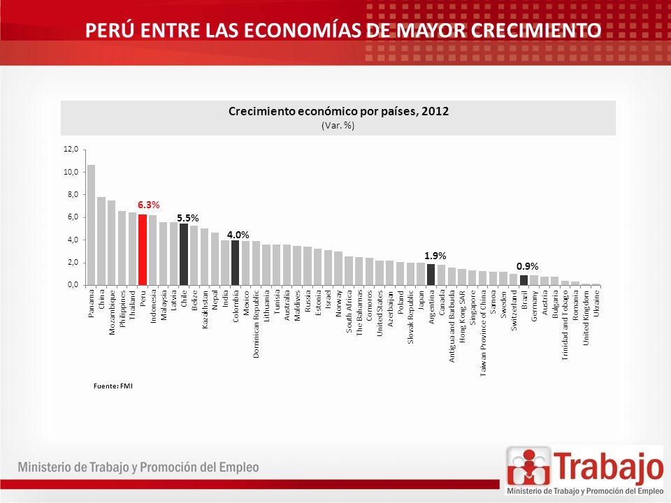 6.3% 5.5% 4.0% 1.9% 0.9% Crecimiento económico por países, 2012 (Var. %) Fuente: FMI PERÚ ENTRE LAS ECONOMÍAS DE MAYOR CRECIMIENTO