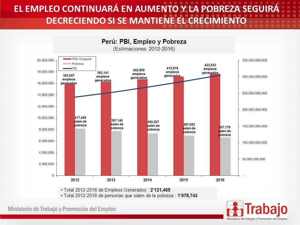 Perú: PBI, Empleo y Pobreza (Estimaciones 2012-2016) Total 2012-2016 de Empleos Generados : 2121,465 Total 2012-2016 de personas que salen de la pobre