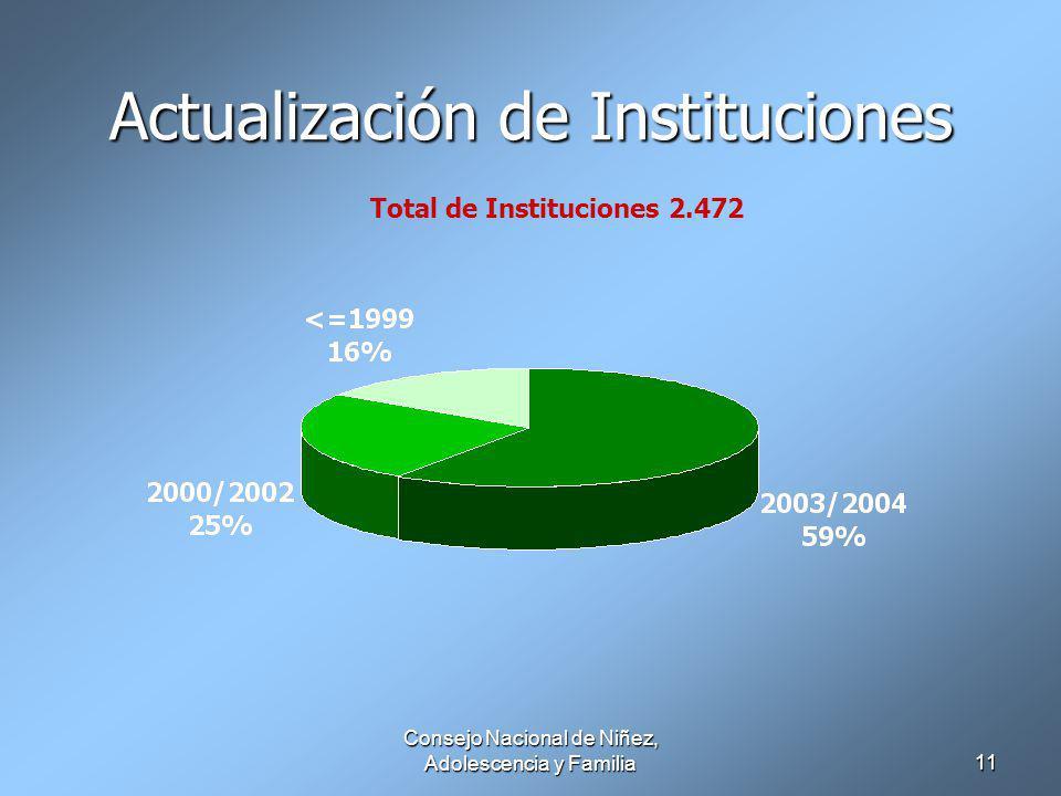 Consejo Nacional de Niñez, Adolescencia y Familia11 Actualización de Instituciones Total de Instituciones 2.472