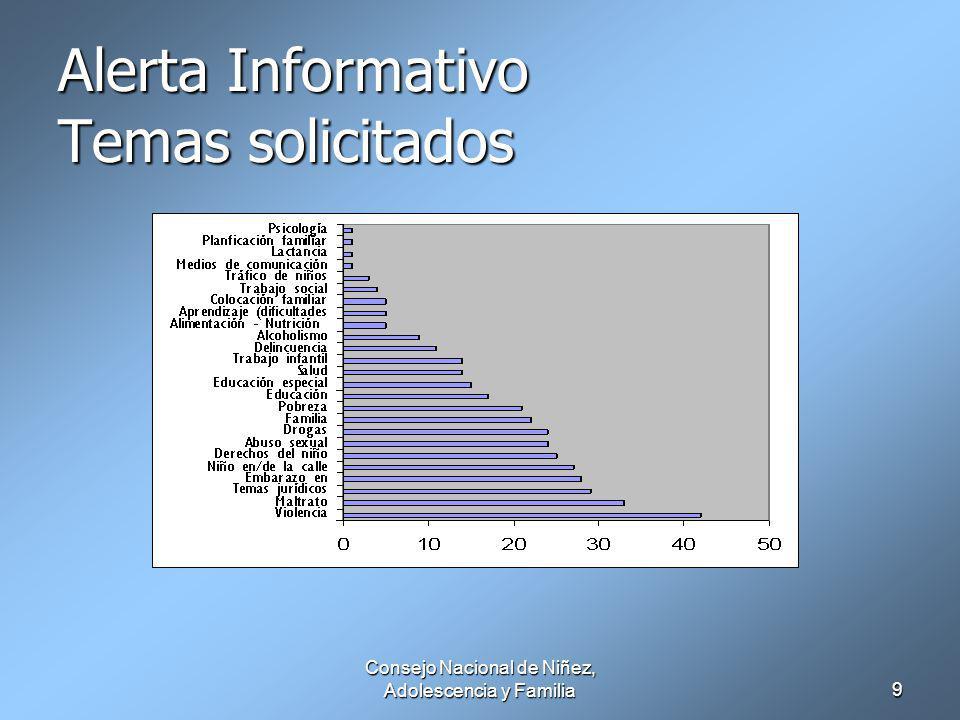 Consejo Nacional de Niñez, Adolescencia y Familia9 Alerta Informativo Temas solicitados