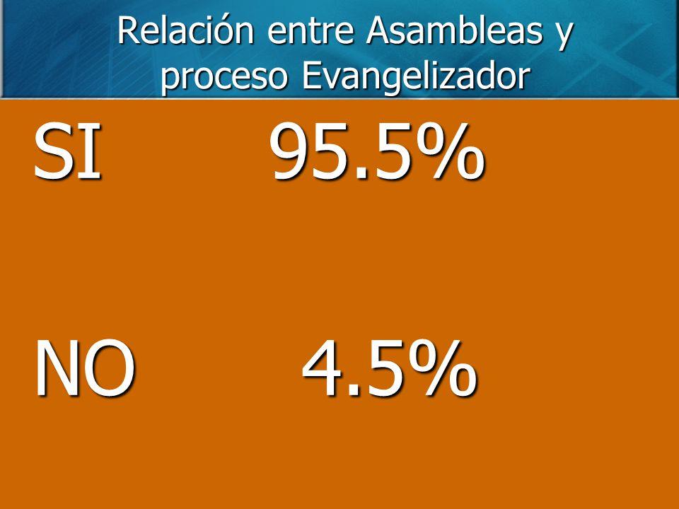 Relación entre Asambleas y proceso Evangelizador SI 95.5% NO 4.5%