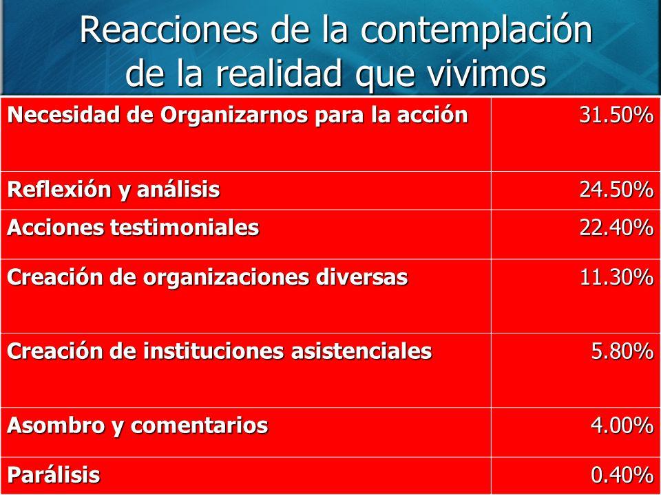 Reacciones de la contemplación de la realidad que vivimos Necesidad de Organizarnos para la acción 31.50% Reflexión y análisis 24.50% Acciones testimo