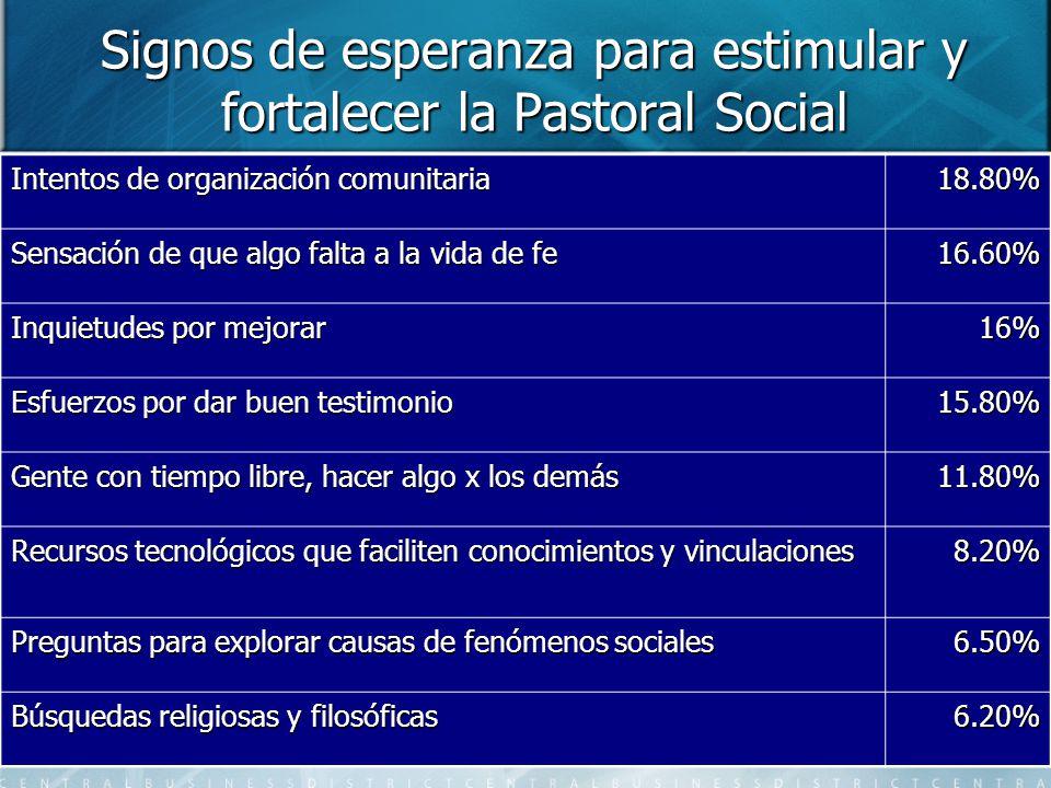 Signos de esperanza para estimular y fortalecer la Pastoral Social Intentos de organización comunitaria 18.80% Sensación de que algo falta a la vida d