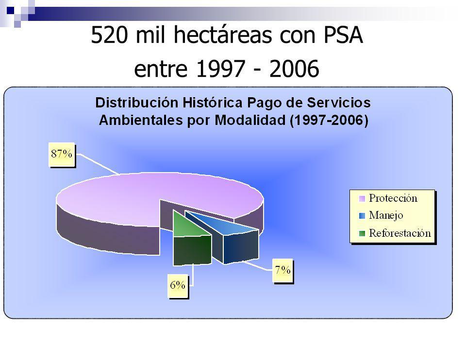 Conceptos reconocidos legalmente para PAGO DE SERVICIOS AMBIENTALES (PSA) 1.Mitigación de emisiones de gases de efecto invernadero (reducción, absorci