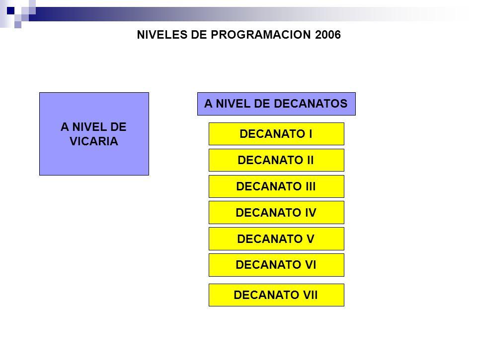 NIVELES DE PROGRAMACION 2006 A NIVEL DE VICARIA DECANATO I DECANATO II DECANATO III DECANATO IV DECANATO V DECANATO VI DECANATO VII A NIVEL DE DECANAT