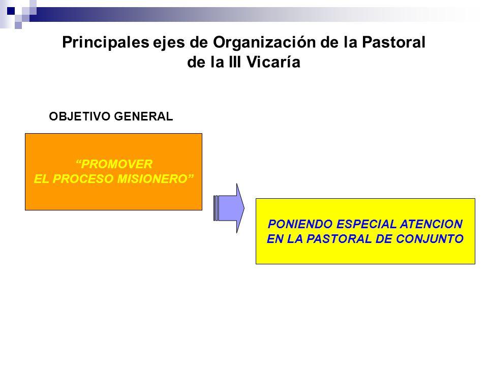 Principales ejes de Organización de la Pastoral de la III Vicaría PROMOVER EL PROCESO MISIONERO PONIENDO ESPECIAL ATENCION EN LA PASTORAL DE CONJUNTO