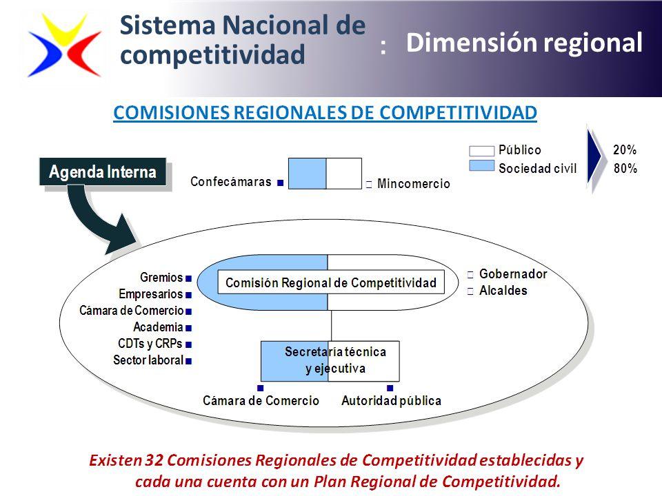 Sistema Nacional de competitividad Dimensión regional : :