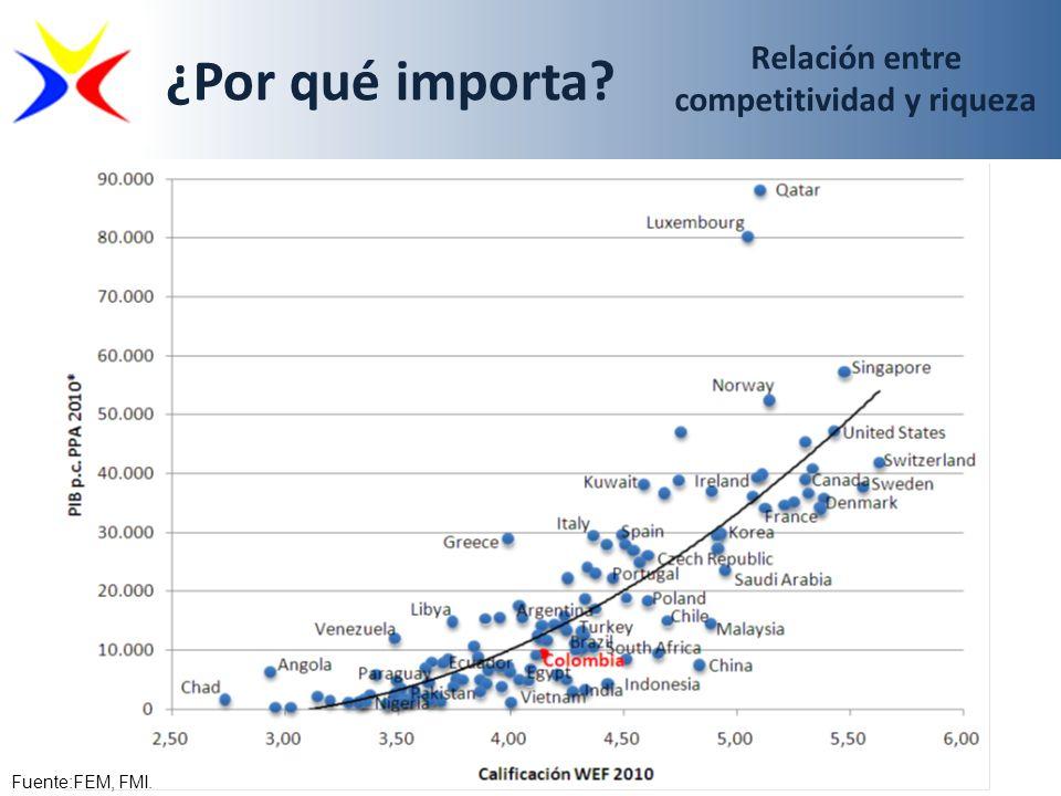 ¿Por qué importa? Fuente:FEM, FMI. Relación entre competitividad y riqueza