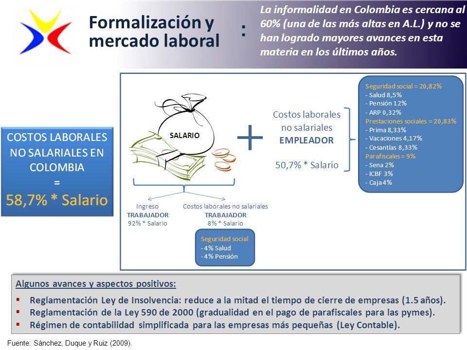 La informalidad en Colombia es cercana al 60% (una de las más altas en A.L.) y no se han logrado mayores avances en esta materia en los últimos años.