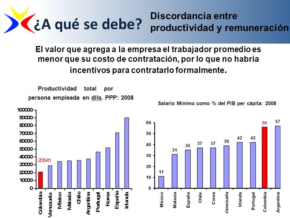 Discordancia entre productividad y remuneración ¿A qué se debe? El valor que agrega a la empresa el trabajador promedio es menor que su costo de contr