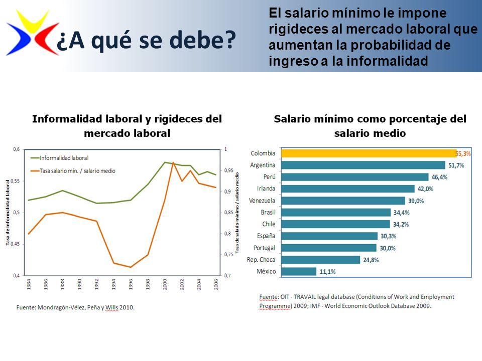 El salario mínimo le impone rigideces al mercado laboral que aumentan la probabilidad de ingreso a la informalidad ¿A qué se debe?