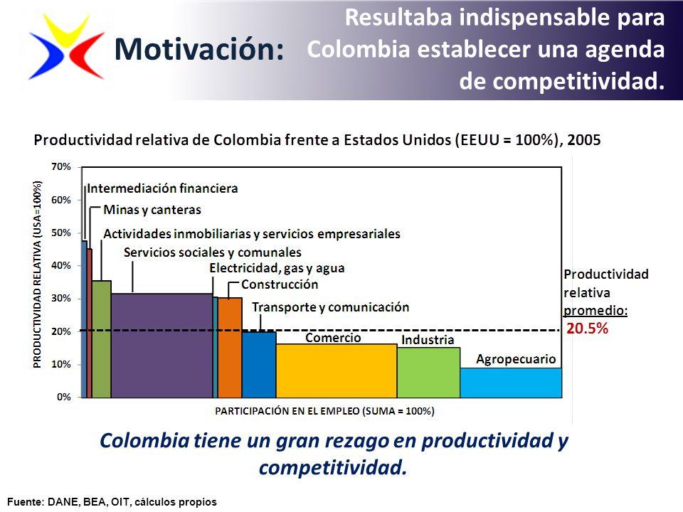 Fuente: DANE, BEA, OIT, cálculos propios Motivación: Resultaba indispensable para Colombia establecer una agenda de competitividad. Colombia tiene un